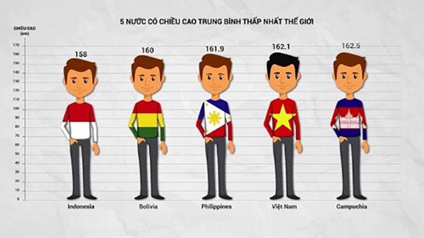 Chiều cao người Việt xếp thứ 4 từ dưới lên trên bản đồ thế giới