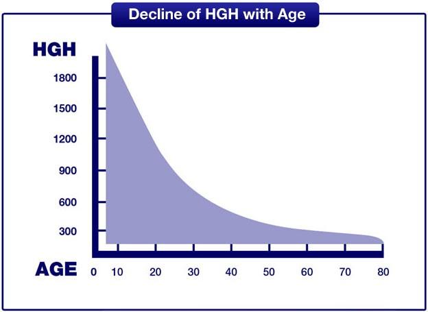 Biểu đồ so sánh lượng sản sinh hormone GH theo độ tuổi