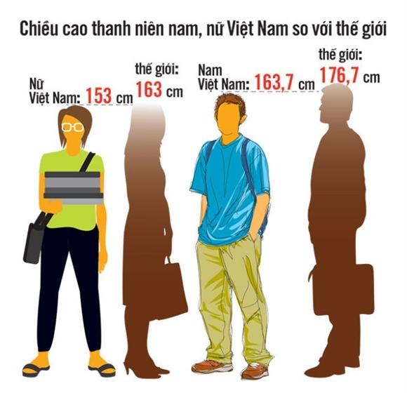 Chiều cao của thanh niên Việt Nam thua xa so với chuẩn thế giới